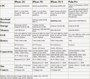 iphone3GSspec